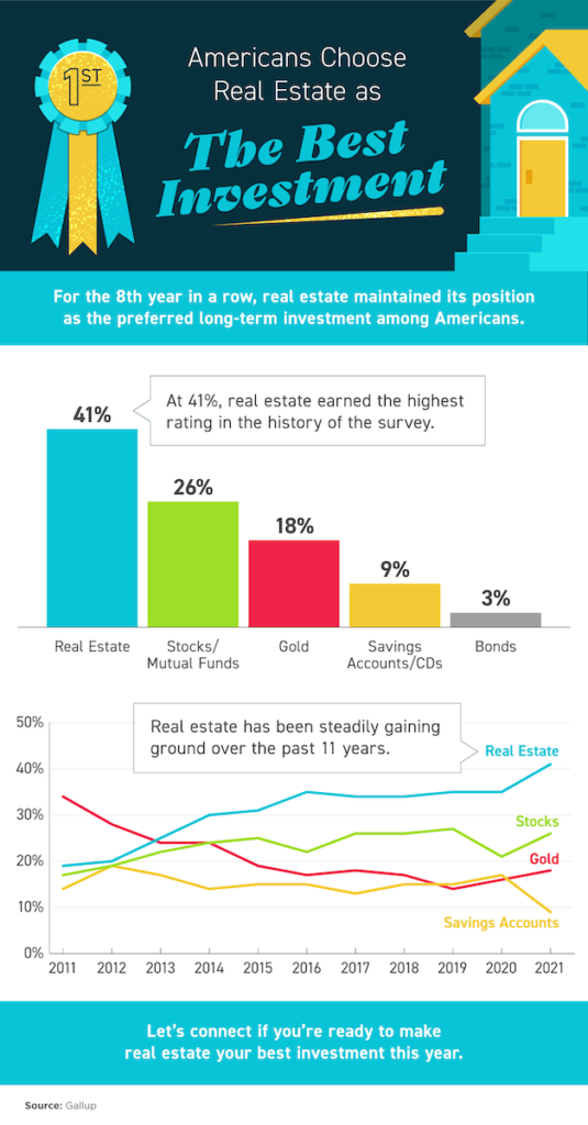Gallup investment survey results infographic