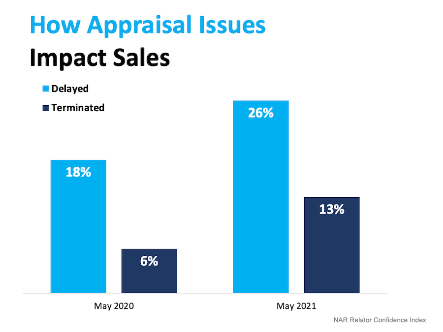 how appraisal issues impact sales chart
